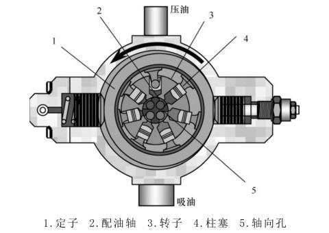 径向柱塞泵工作原理图