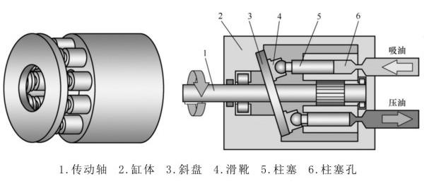 轴向柱塞泵工作原理图