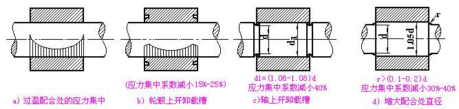 减小应力集中结构