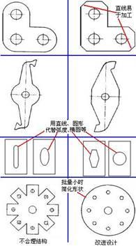 形状简单准则