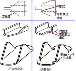 弯曲棱边垂直切割面准则