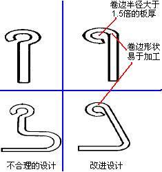 避免小圆形卷边准则