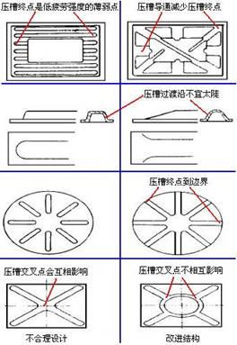 压槽连通排列准则