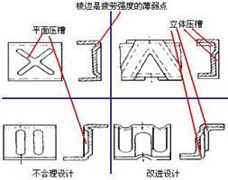 空间压槽准则