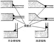 几何连续性原则