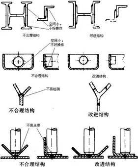 便于焊接前后的处理操作和检测准则