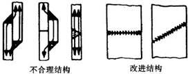 对接焊缝强度大及动载荷设计准则