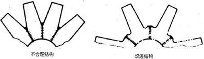 焊接区柔性准则
