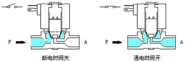 直动式电磁阀