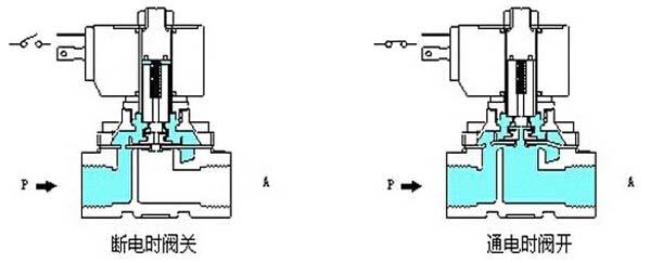 分布直动式电磁阀