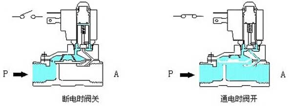 先导式电磁阀