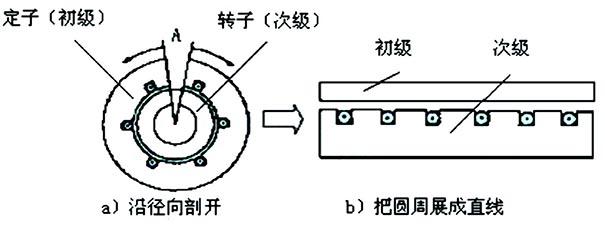 直线电机结构组成