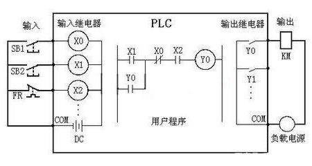 三菱PLC等效电路