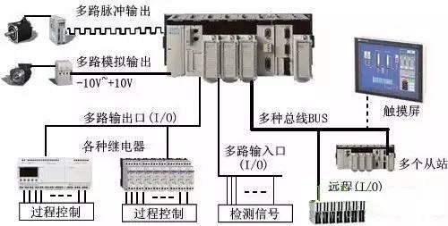 PLC控制系统框图