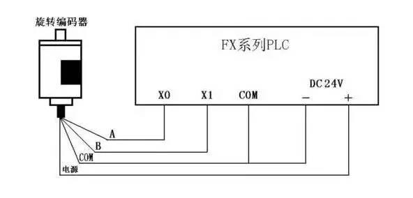旋转编码器与PLC的连接
