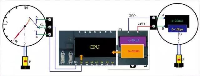 用西门子S7-200 PLC读取压力变送器压力值接线图例