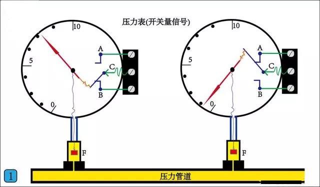 压力表(开关量信号)