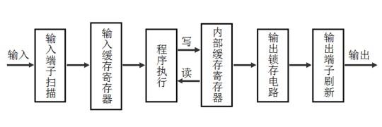 PLC基本工作方式图